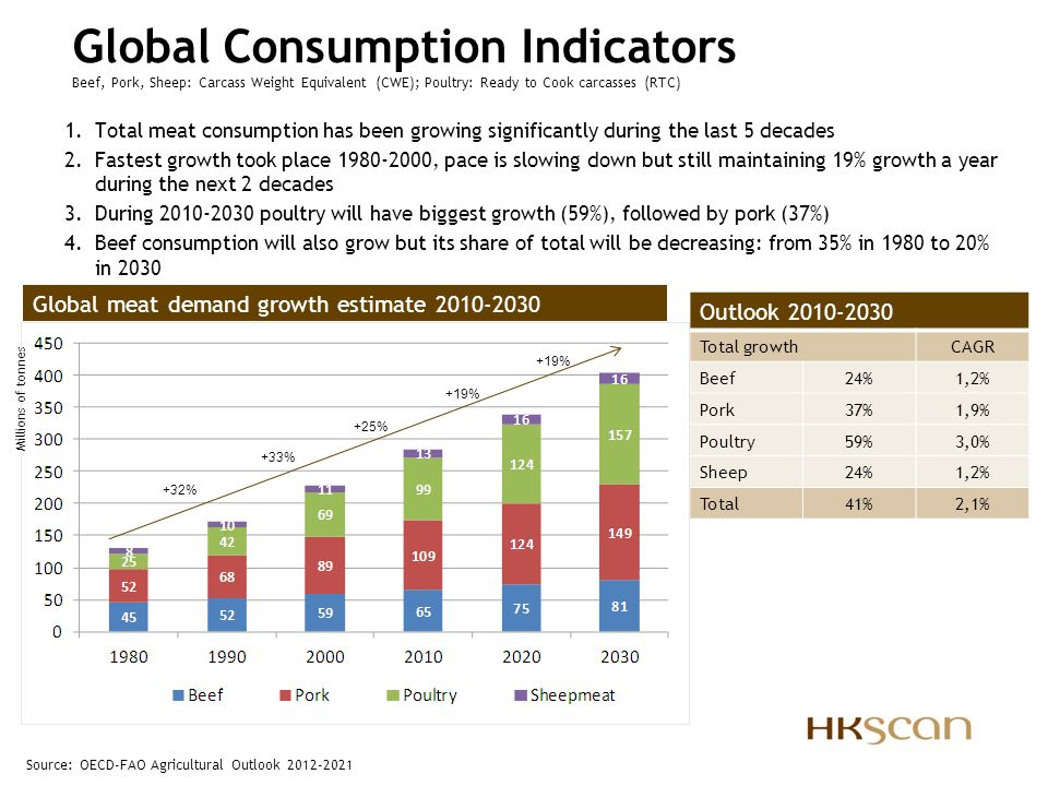 Global Consumption Indicators Beef, Pork, Sheep: Carcass Weight Equivalent (CWE); Poultry: Ready to Cook carcasses (RTC)