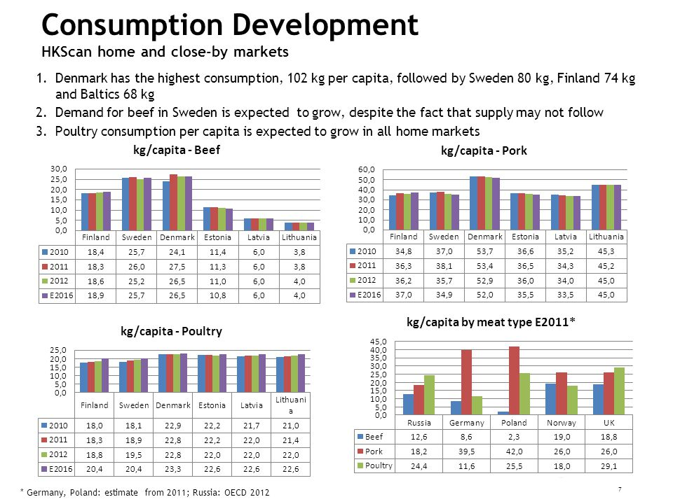 Consumption Development HKScan home and close-by markets