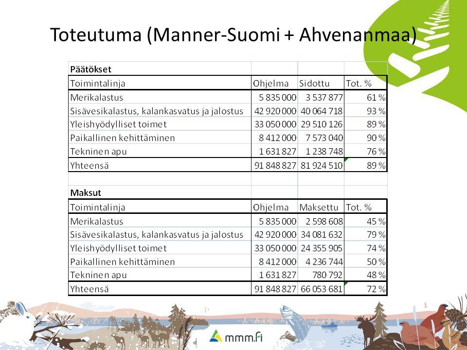 Toteutuma (Manner-Suomi + Ahvenanmaa)