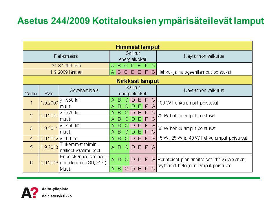 Asetus 244/2009 Kotitalouksien ympärisäteilevät lamput