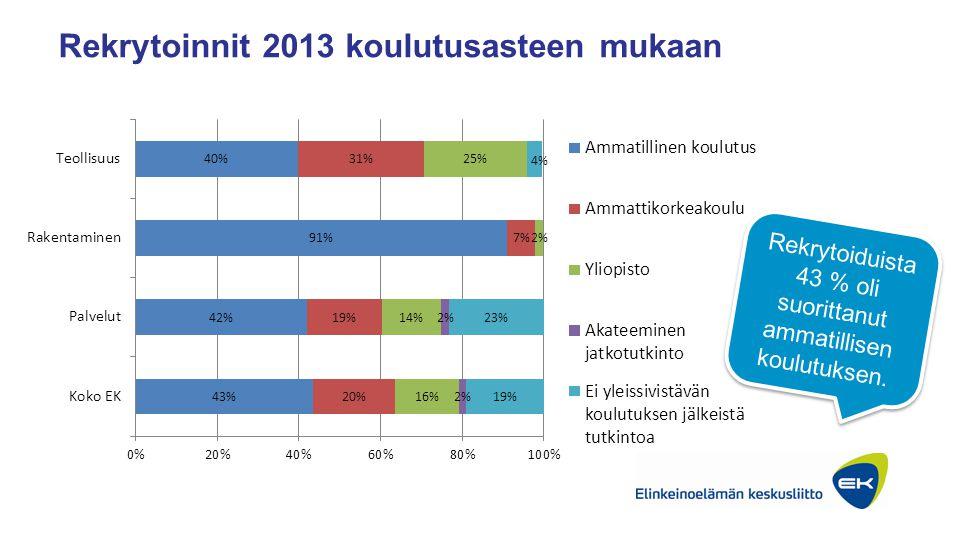 Rekrytoinnit 2013 koulutusasteen mukaan