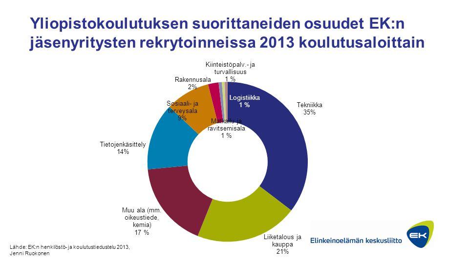 Yliopistokoulutuksen suorittaneiden osuudet EK:n jäsenyritysten rekrytoinneissa 2013 koulutusaloittain