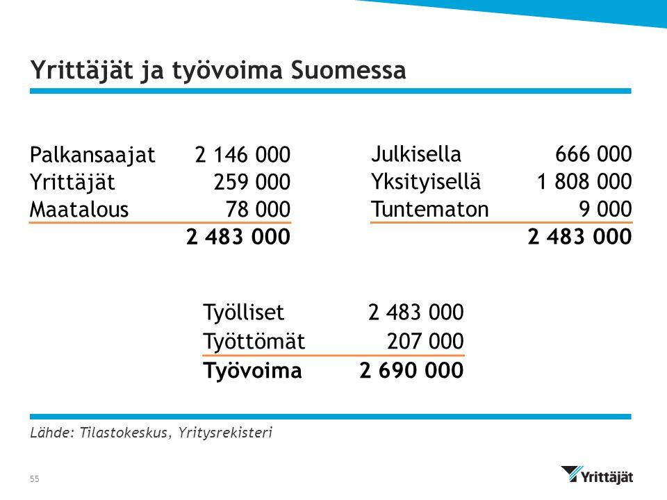 Yrittäjät ja työvoima Suomessa