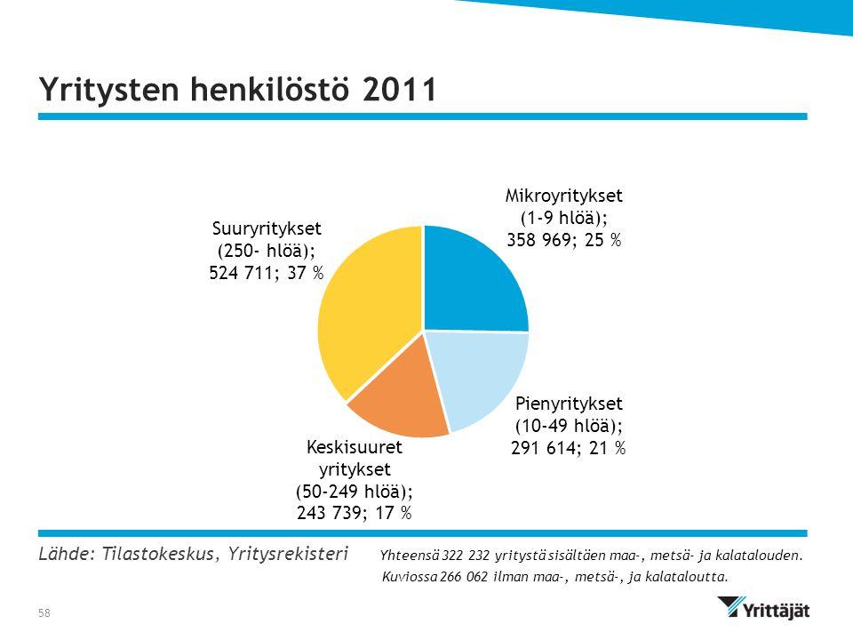 Yritysten henkilöstö 2011 Lähde: Tilastokeskus, Yritysrekisteri Yhteensä 322 232 yritystä sisältäen maa-, metsä- ja kalatalouden.