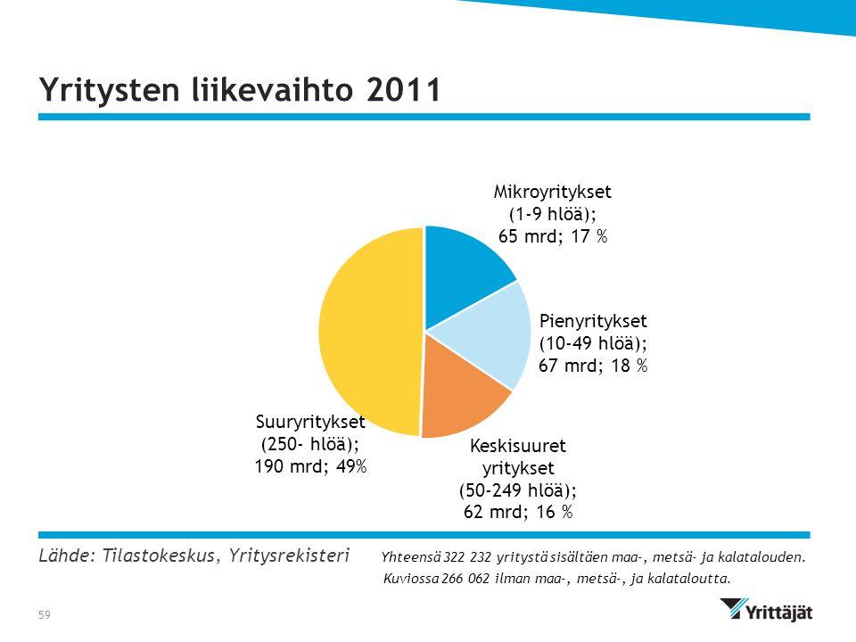 Yritysten liikevaihto 2011
