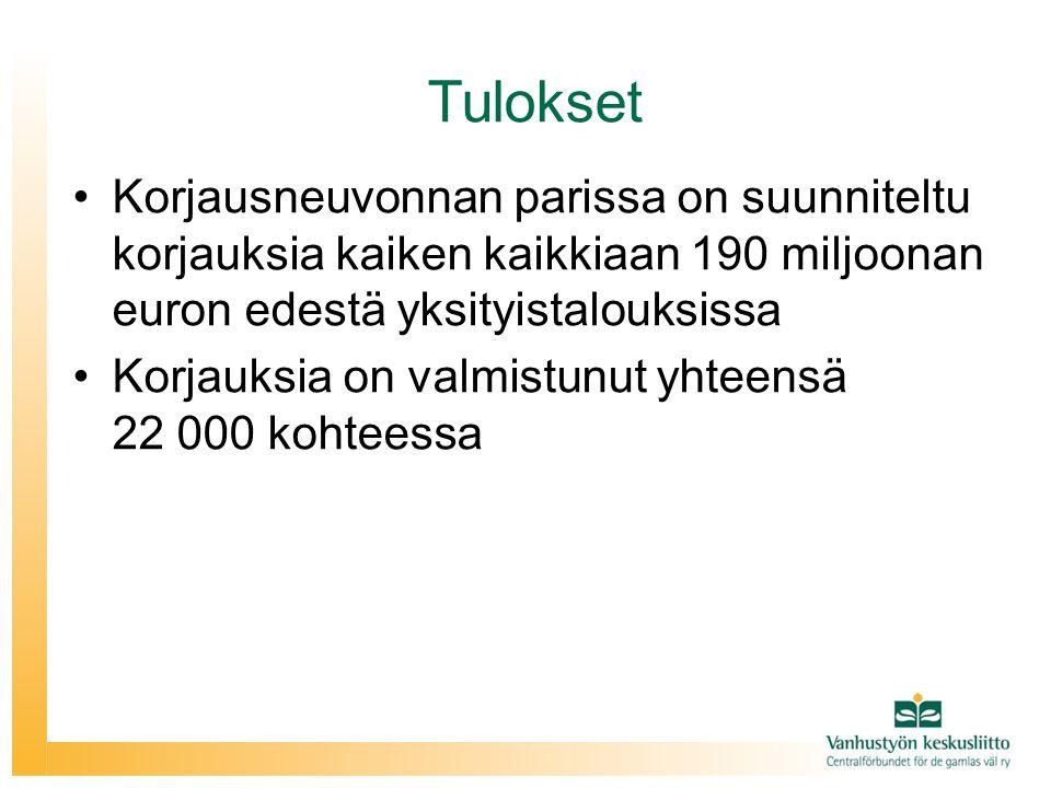 Tulokset Korjausneuvonnan parissa on suunniteltu korjauksia kaiken kaikkiaan 190 miljoonan euron edestä yksityistalouksissa.