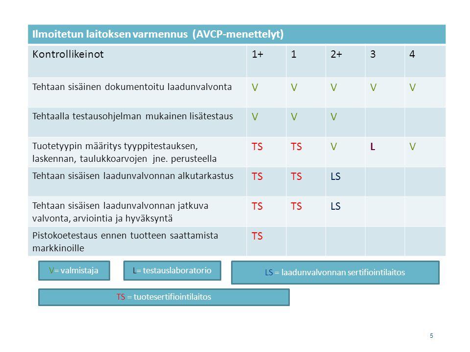 Ilmoitetun laitoksen varmennus (AVCP-menettelyt) Kontrollikeinot 1+ 1