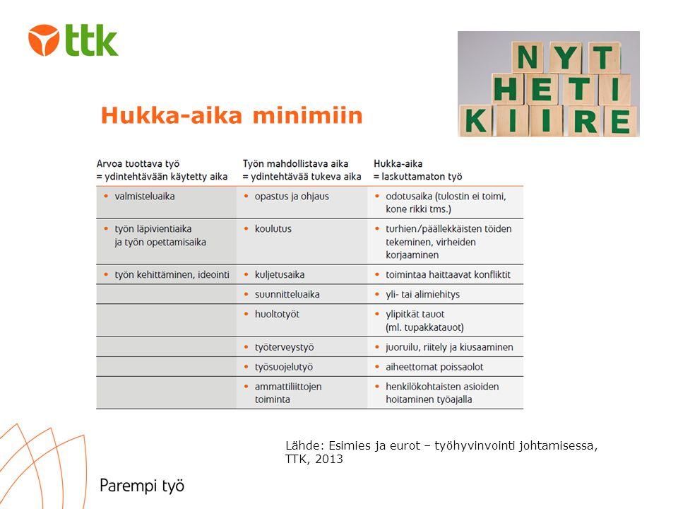 Hukka-aika minimiin Lähde: Esimies ja eurot – työhyvinvointi johtamisessa, TTK, 2013