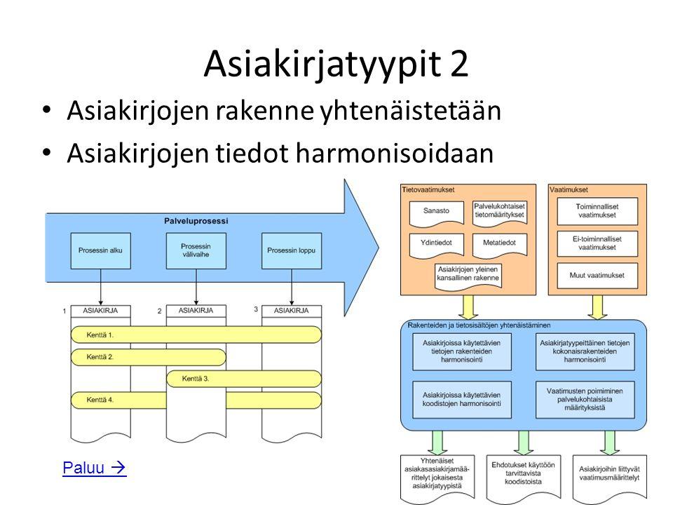 Asiakirjatyypit 2 Asiakirjojen rakenne yhtenäistetään