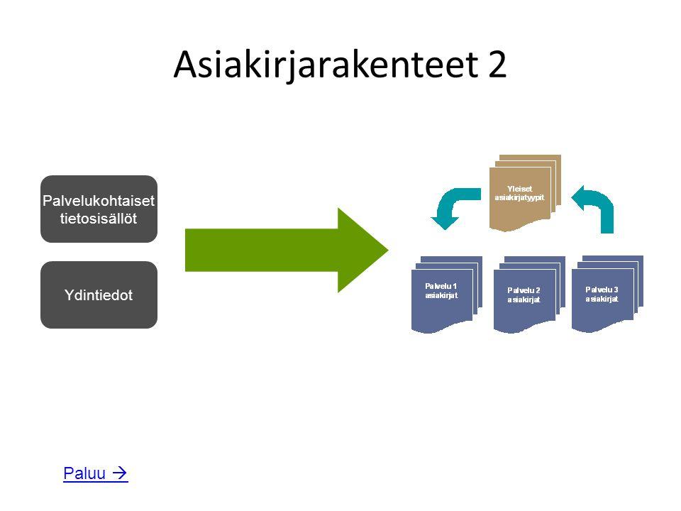 Asiakirjarakenteet 2 Palvelukohtaiset tietosisällöt Ydintiedot Paluu 