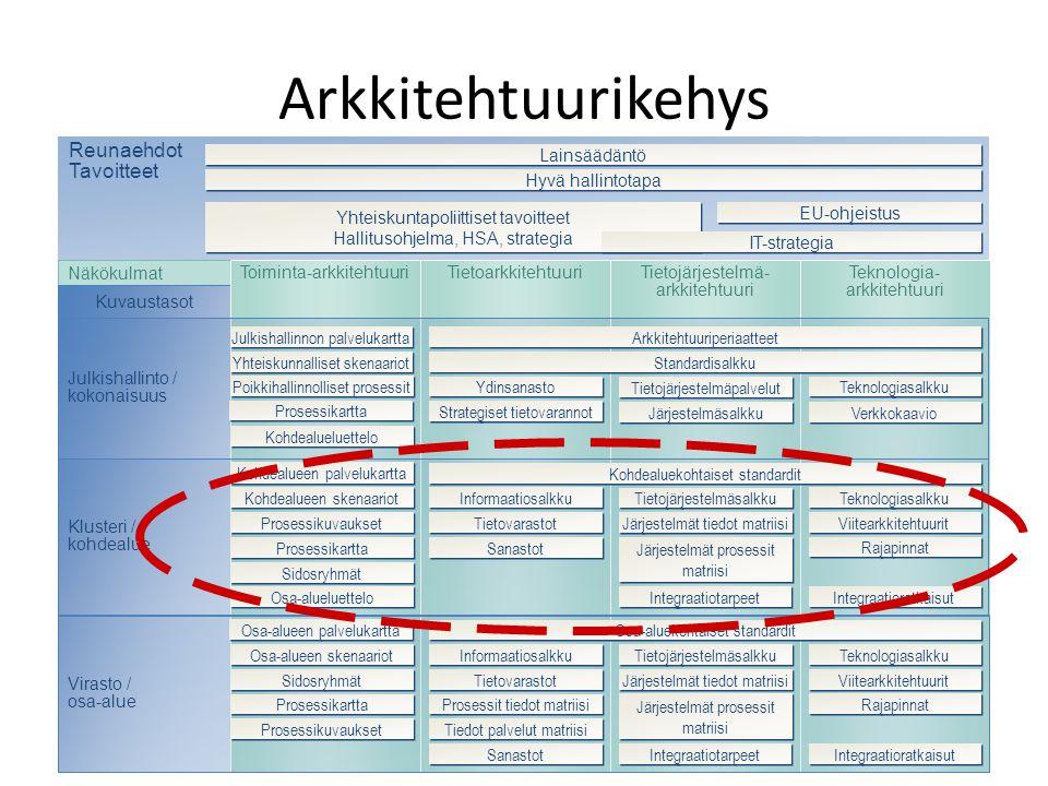 Arkkitehtuurikehys Reunaehdot Tavoitteet Lainsäädäntö