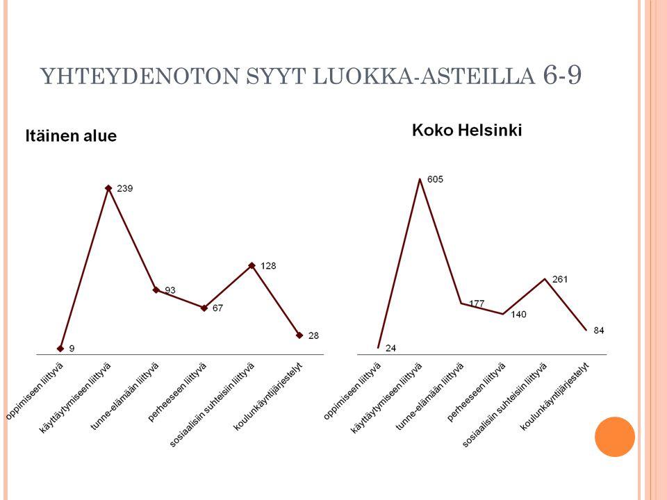 YHTEYDENOTON SYYT LUOKKA-ASTEILLA 6-9