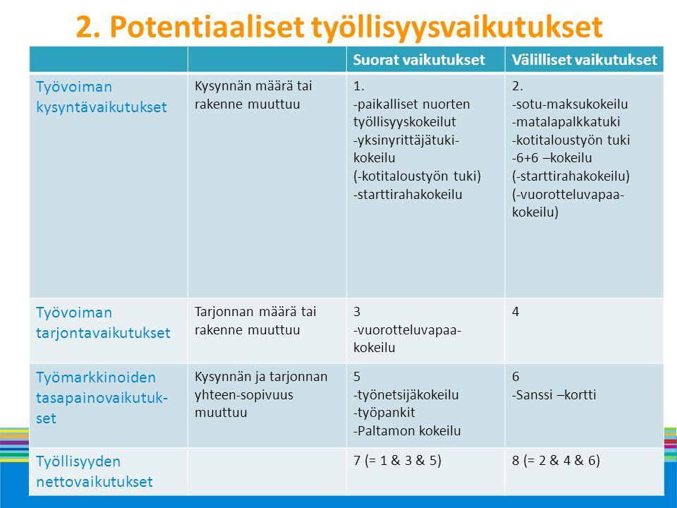 2. Potentiaaliset työllisyysvaikutukset
