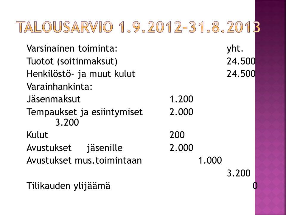 Talousarvio 1.9.2012-31.8.2013