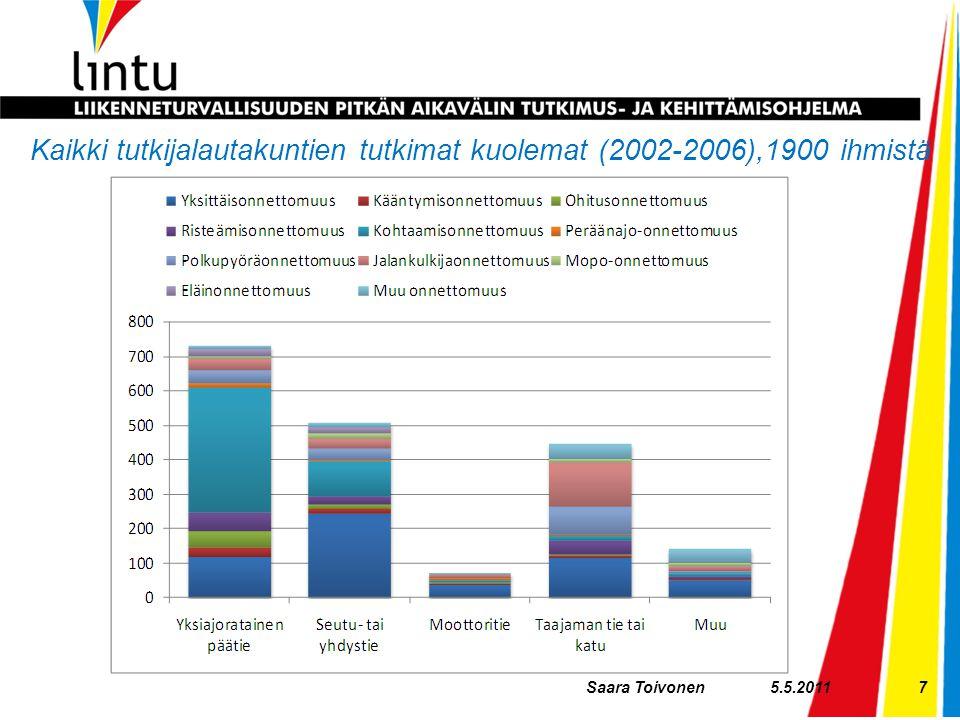 Kaikki tutkijalautakuntien tutkimat kuolemat (2002-2006),1900 ihmistä