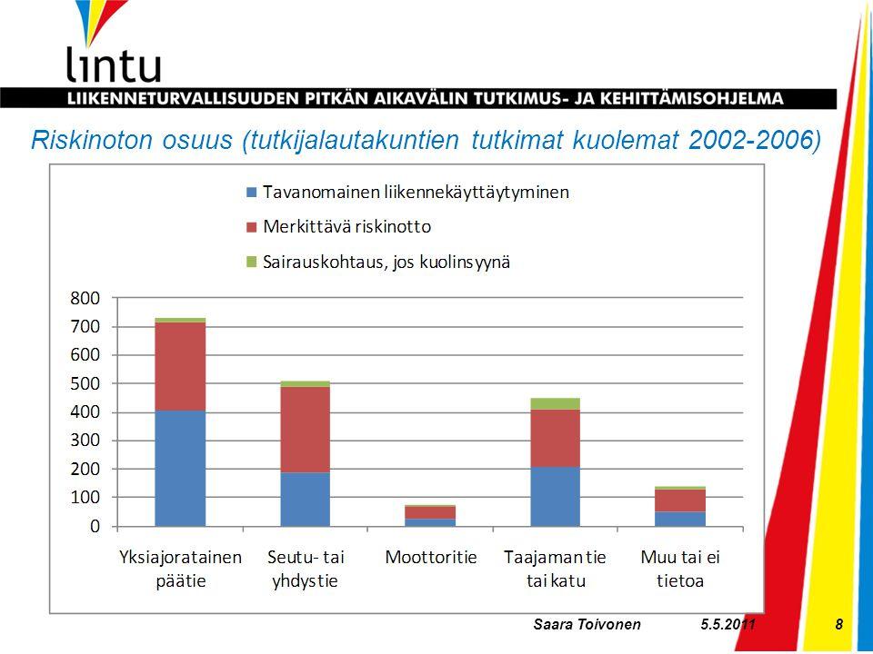 Riskinoton osuus (tutkijalautakuntien tutkimat kuolemat 2002-2006)