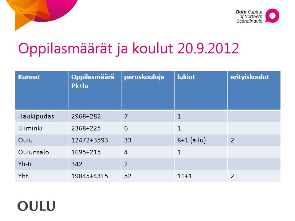 Oppilasmäärät ja koulut 20.9.2012