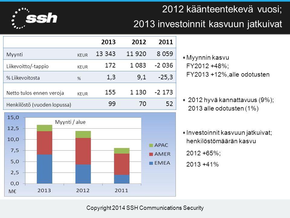 2012 käänteentekevä vuosi; 2013 investoinnit kasvuun jatkuivat