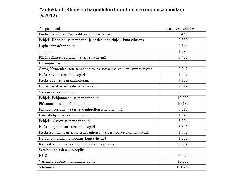 Taulukko 1: Kliinisen harjoittelun toteutuminen organisaatioittain (v