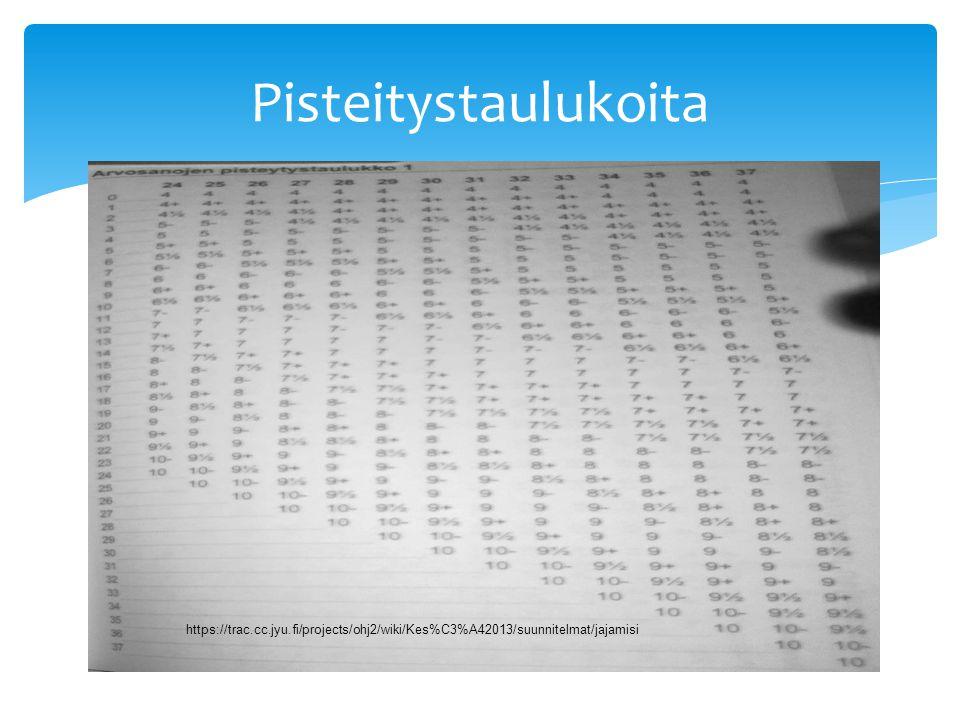 Pisteitystaulukoita https://trac.cc.jyu.fi/projects/ohj2/wiki/Kes%C3%A42013/suunnitelmat/jajamisi