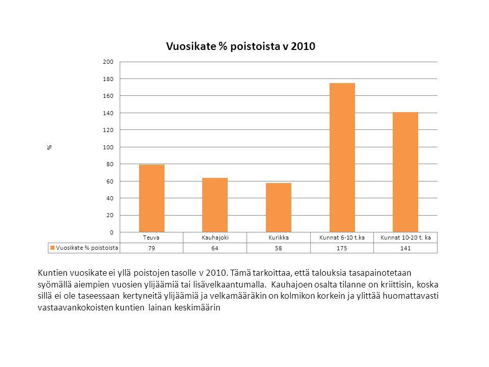 Kuntien vuosikate ei yllä poistojen tasolle v 2010
