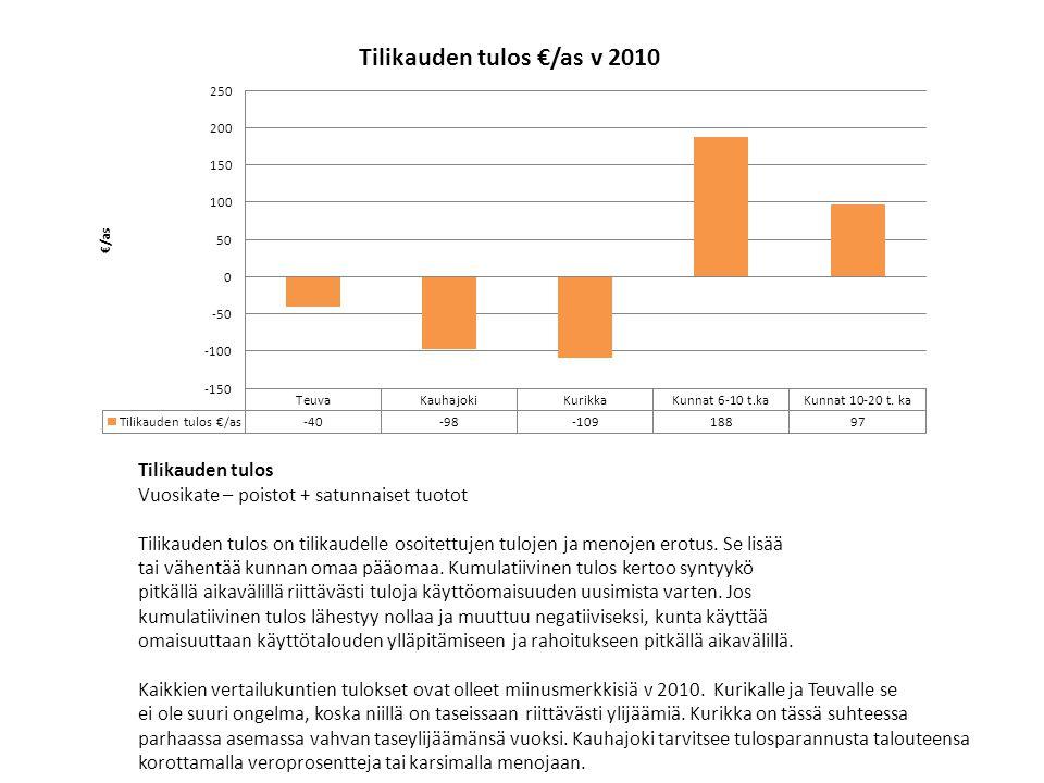 Tilikauden tulos Vuosikate – poistot + satunnaiset tuotot. Tilikauden tulos on tilikaudelle osoitettujen tulojen ja menojen erotus. Se lisää.
