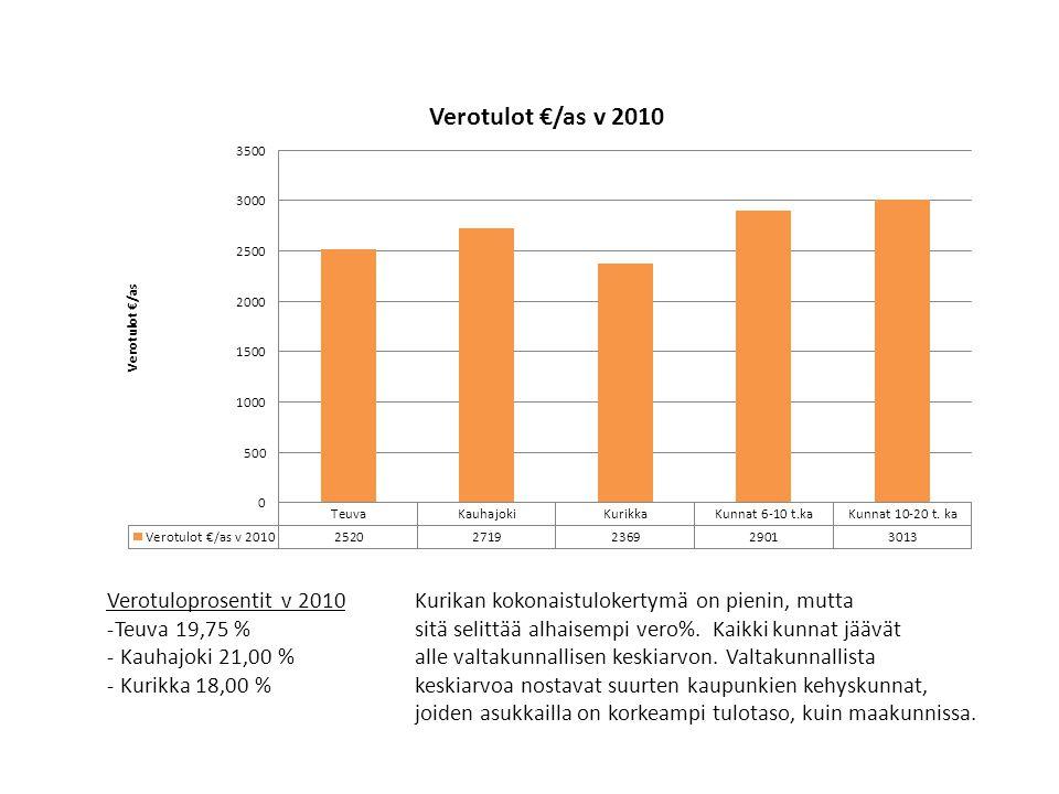 Verotuloprosentit v 2010 Teuva 19,75 % Kauhajoki 21,00 % Kurikka 18,00 % Kurikan kokonaistulokertymä on pienin, mutta.