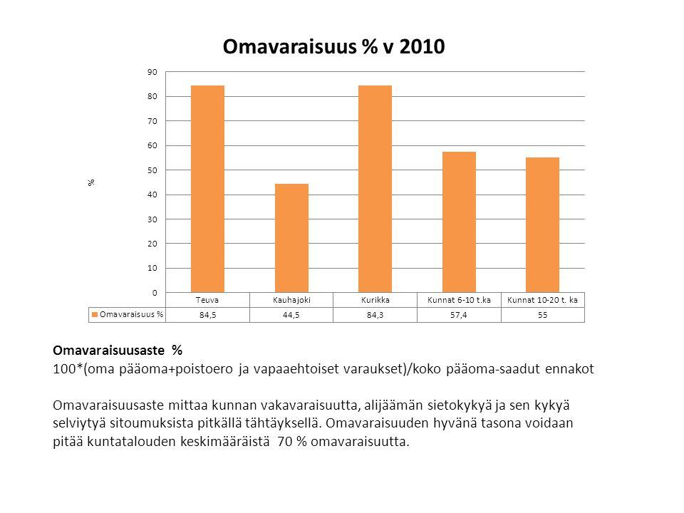 Omavaraisuusaste % 100*(oma pääoma+poistoero ja vapaaehtoiset varaukset)/koko pääoma-saadut ennakot.