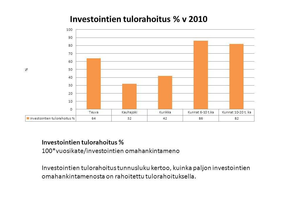 Investointien tulorahoitus %