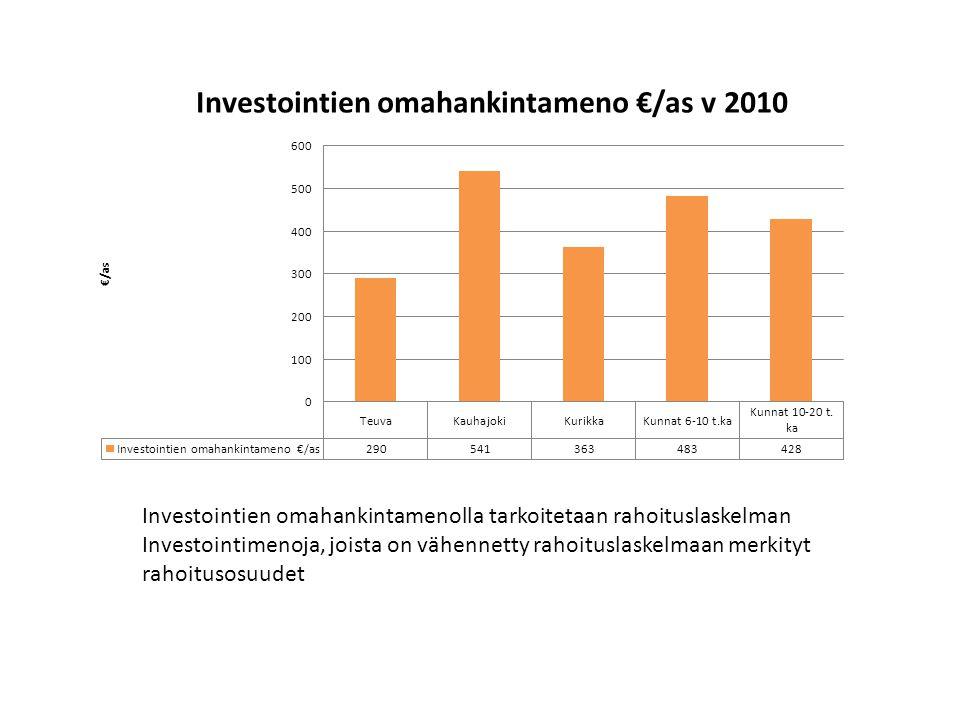 Investointien omahankintamenolla tarkoitetaan rahoituslaskelman