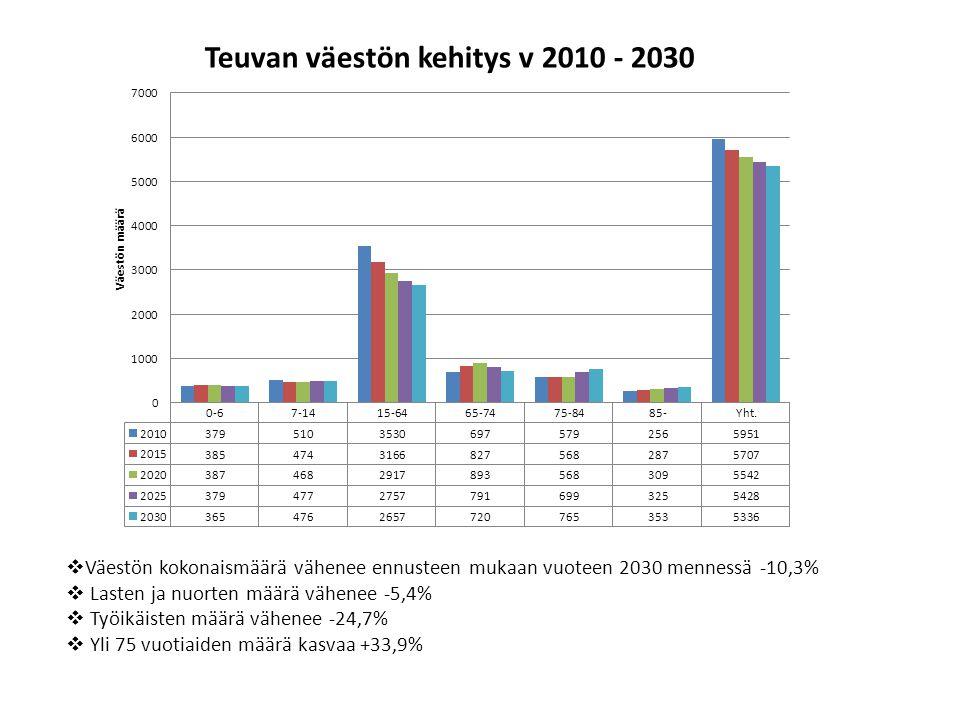 Väestön kokonaismäärä vähenee ennusteen mukaan vuoteen 2030 mennessä -10,3%