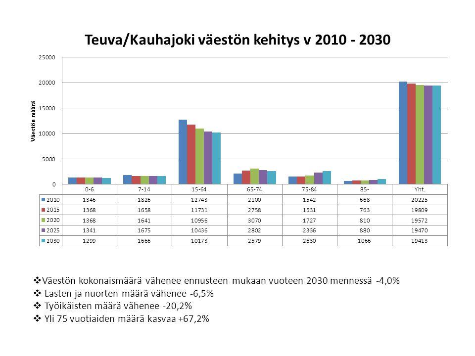 Väestön kokonaismäärä vähenee ennusteen mukaan vuoteen 2030 mennessä -4,0%