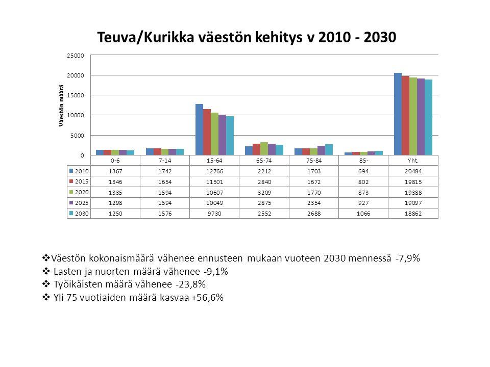 Väestön kokonaismäärä vähenee ennusteen mukaan vuoteen 2030 mennessä -7,9%