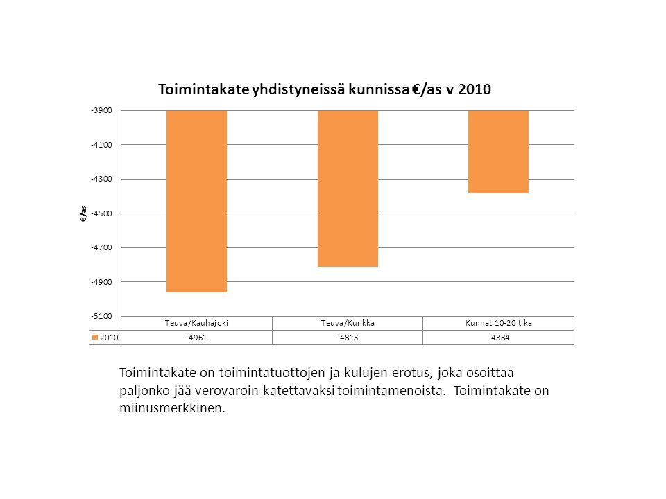 Toimintakate on toimintatuottojen ja-kulujen erotus, joka osoittaa