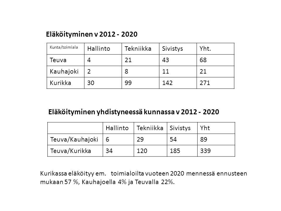 Eläköityminen yhdistyneessä kunnassa v 2012 - 2020