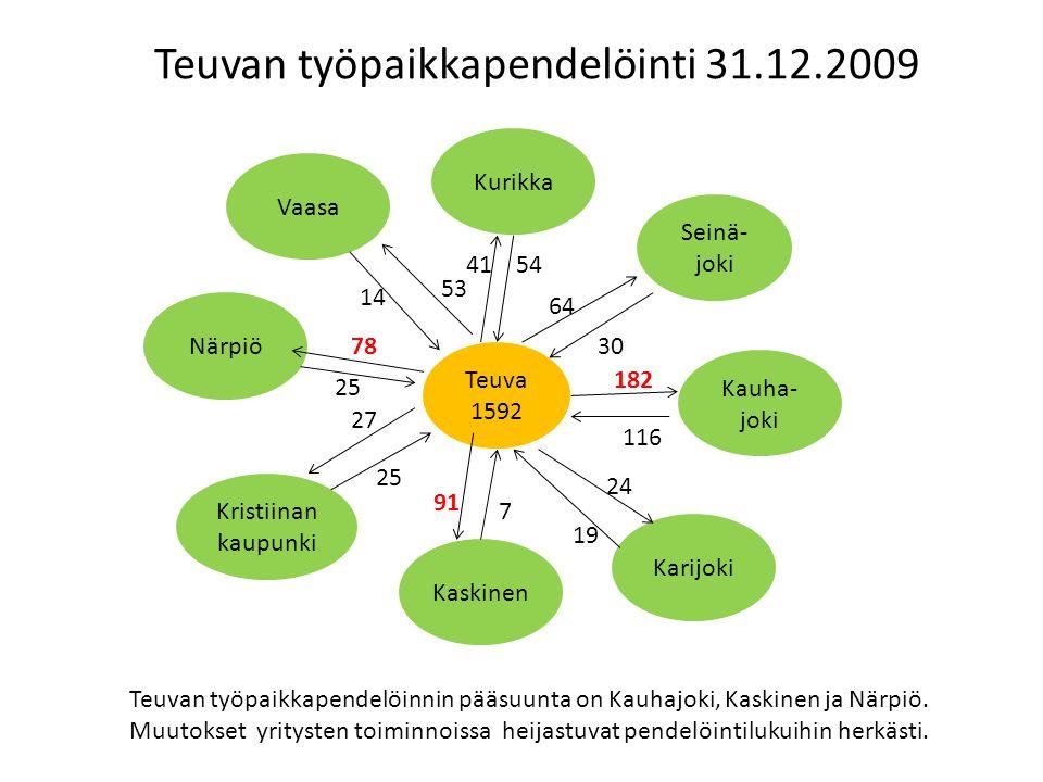 Teuvan työpaikkapendelöinti 31.12.2009