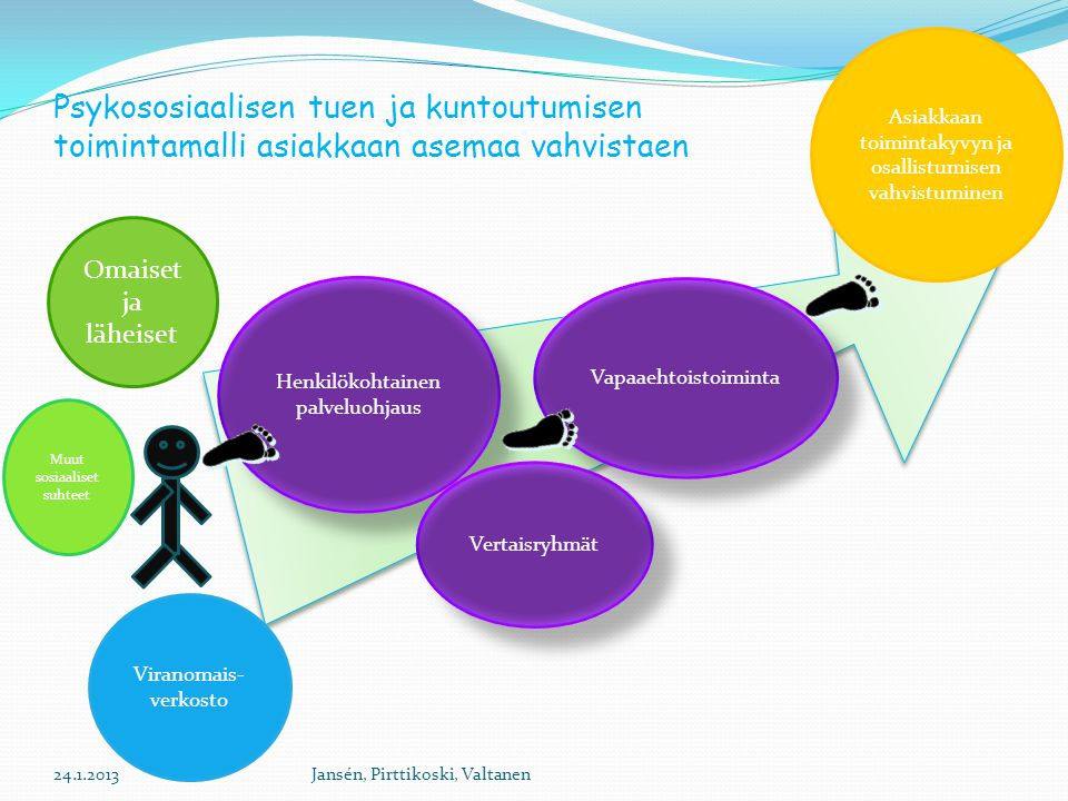 Asiakkaan toimintakyvyn ja osallistumisen vahvistuminen