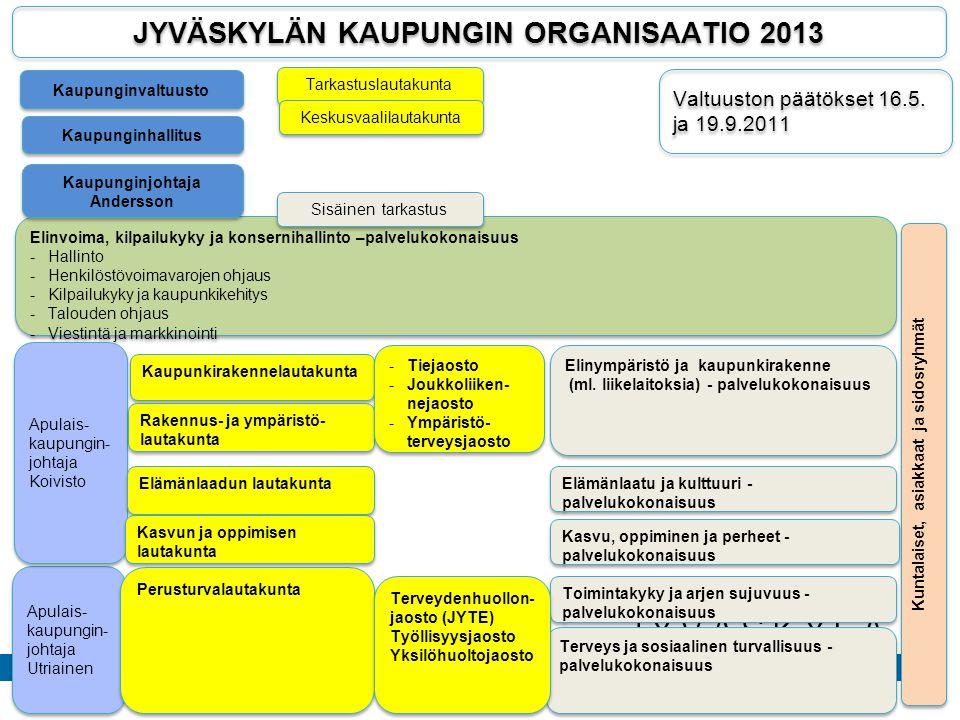 JYVÄSKYLÄN KAUPUNGIN ORGANISAATIO 2013