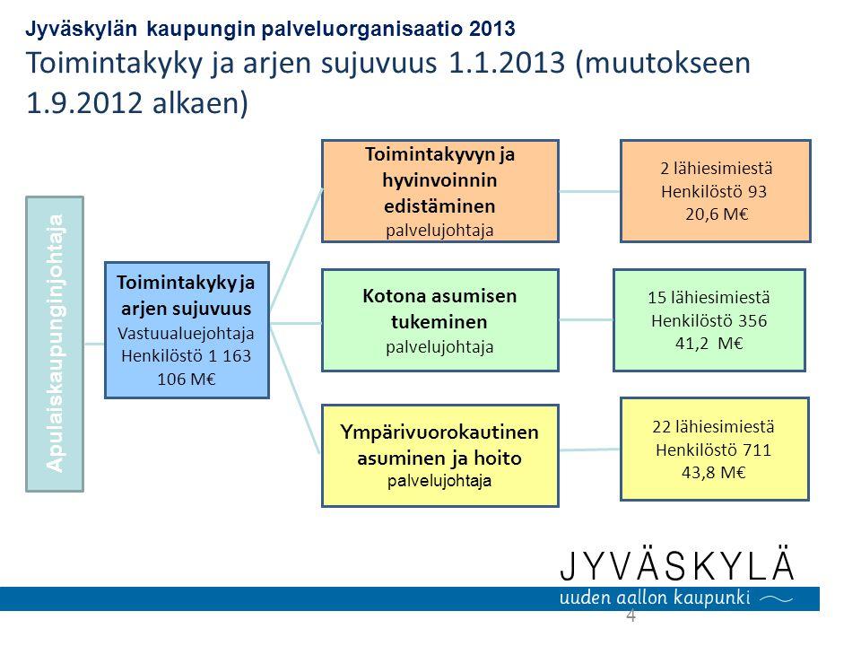 Toimintakyky ja arjen sujuvuus 1.1.2013 (muutokseen 1.9.2012 alkaen)