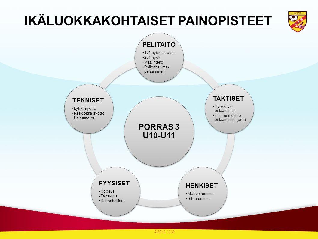 IKÄLUOKKAKOHTAISET PAINOPISTEET