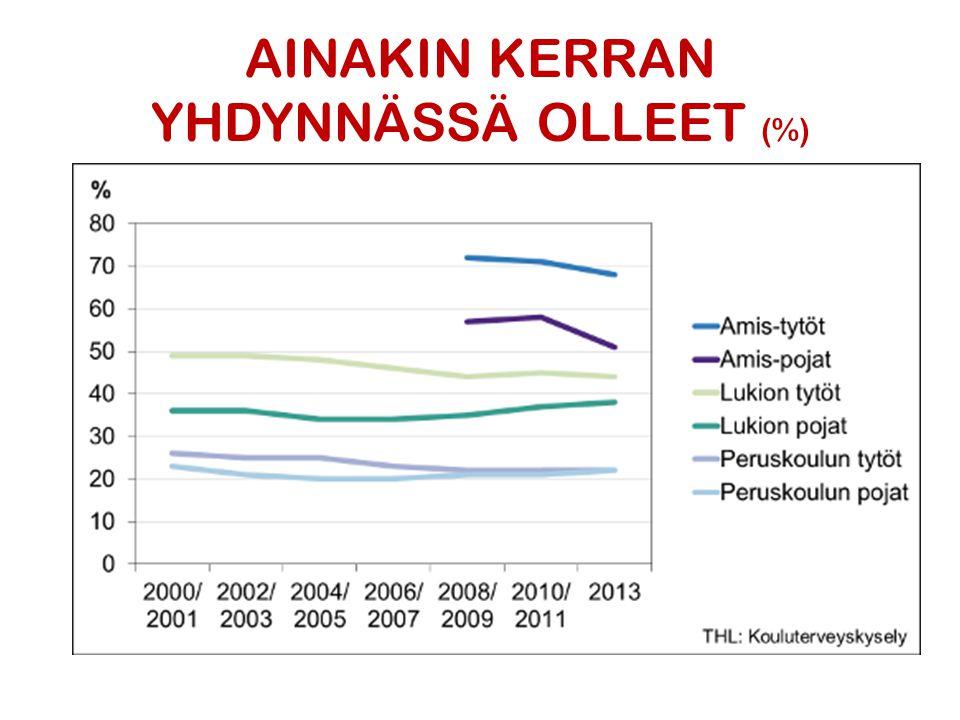 AINAKIN KERRAN YHDYNNÄSSÄ OLLEET (%)