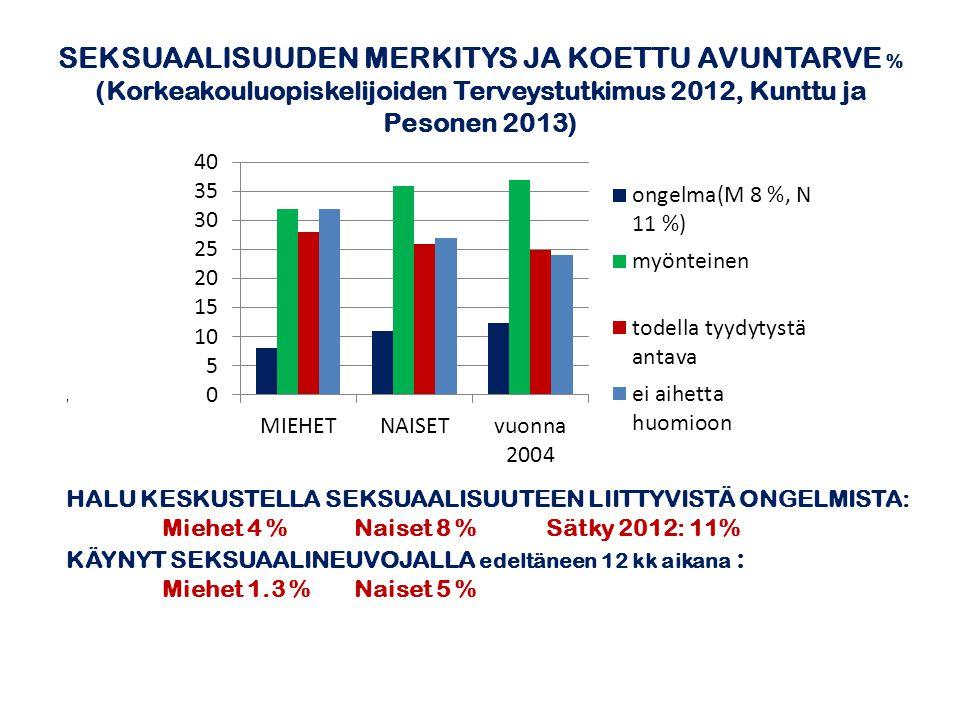 SEKSUAALISUUDEN MERKITYS JA KOETTU AVUNTARVE % (Korkeakouluopiskelijoiden Terveystutkimus 2012, Kunttu ja Pesonen 2013)