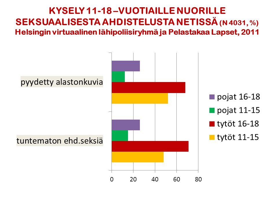 KYSELY 11-18 –VUOTIAILLE NUORILLE SEKSUAALISESTA AHDISTELUSTA NETISSÄ (N 4031, %) Helsingin virtuaalinen lähipoliisiryhmä ja Pelastakaa Lapset, 2011