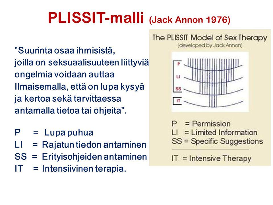 PLISSIT-malli (Jack Annon 1976)