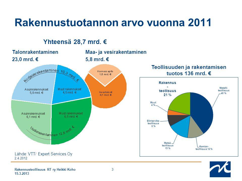 Rakennustuotannon arvo vuonna 2011