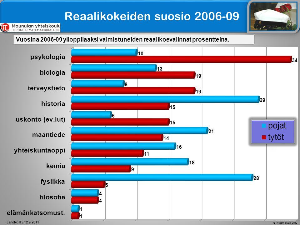 Reaalikokeiden suosio 2006-09