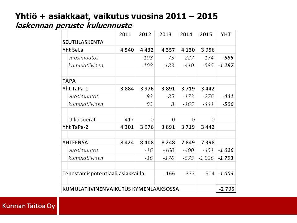 Yhtiö + asiakkaat, vaikutus vuosina 2011 – 2015 laskennan peruste kuluennuste