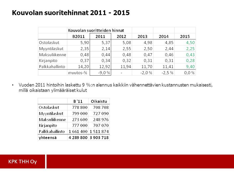 Kouvolan suoritehinnat 2011 - 2015