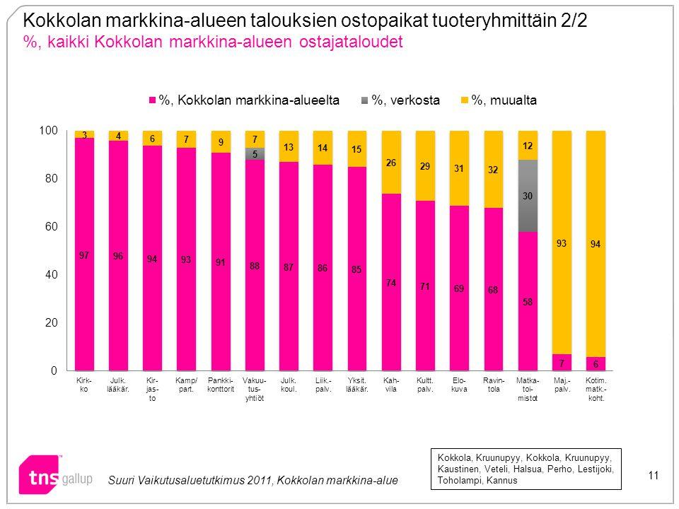 Kokkolan markkina-alueen talouksien ostopaikat tuoteryhmittäin 2/2 %, kaikki Kokkolan markkina-alueen ostajataloudet