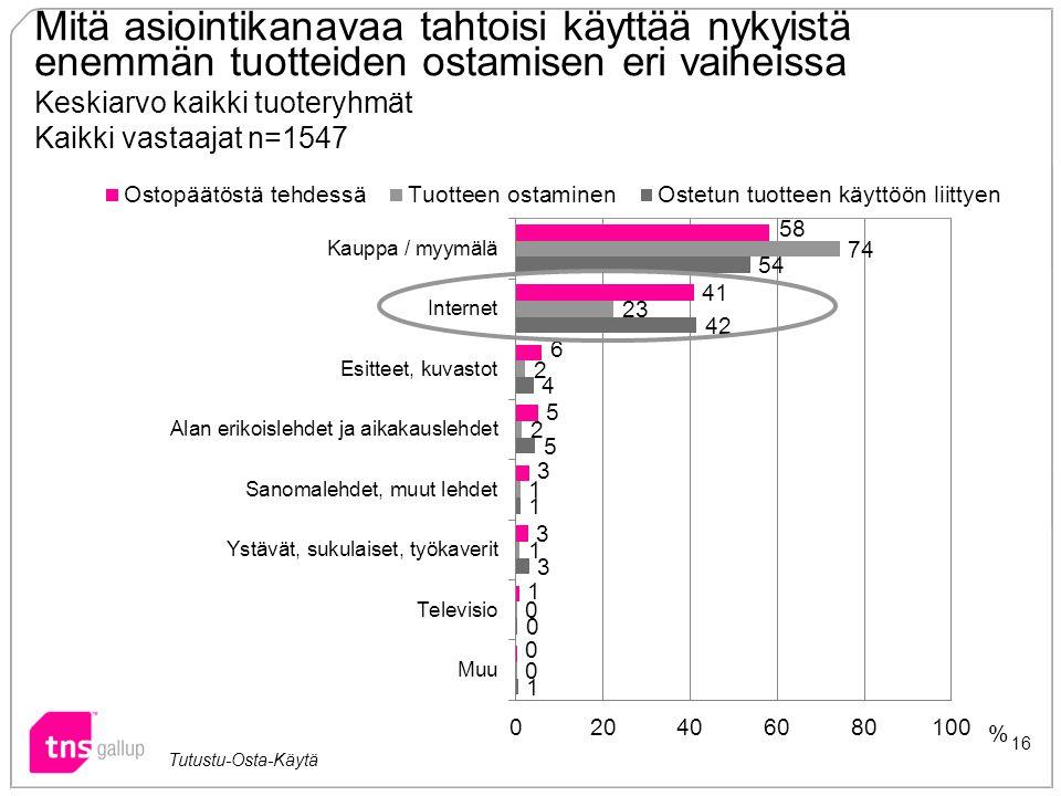 Mitä asiointikanavaa tahtoisi käyttää nykyistä enemmän tuotteiden ostamisen eri vaiheissa Keskiarvo kaikki tuoteryhmät Kaikki vastaajat n=1547